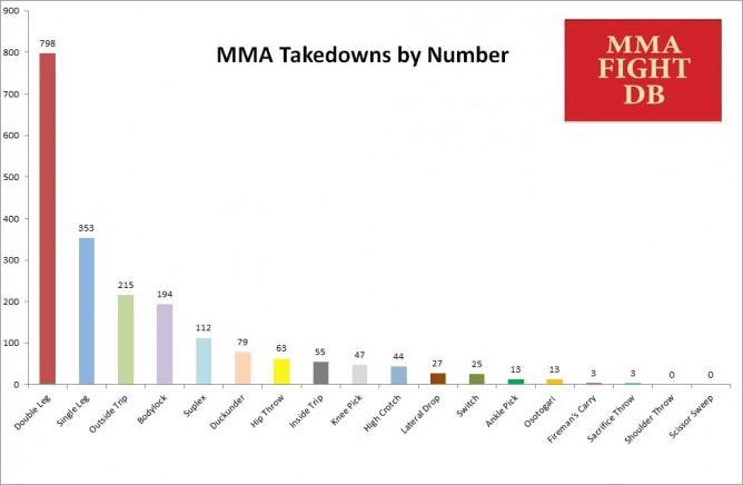 MMA-Takedowns-by-Number