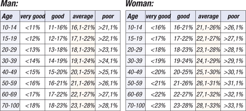 Female athlete muscle mass percentage