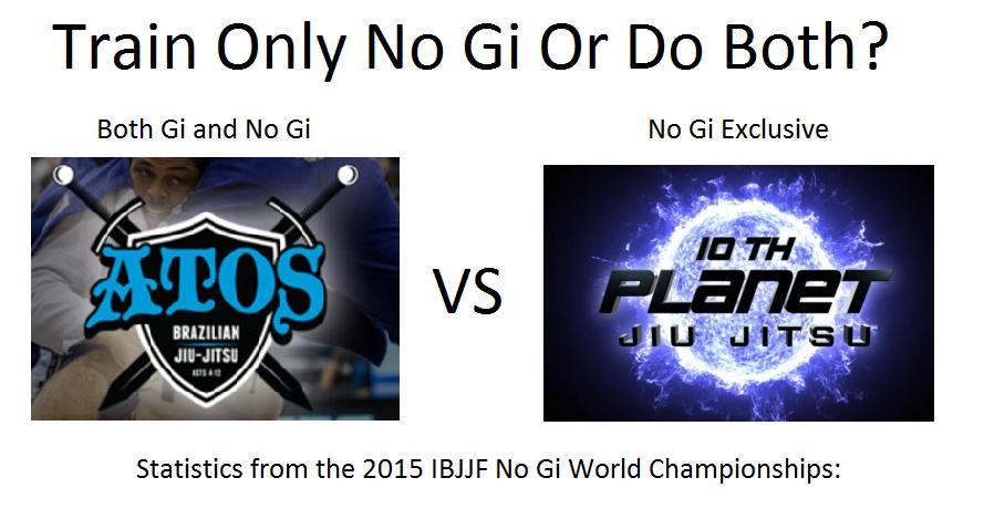 No Gi World Stats: 10th Planet (Only No Gi) vs Atos (Gi & No Gi)